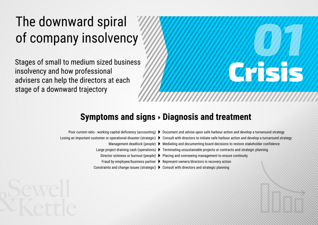 The downward spiral of company insolvency slide 1