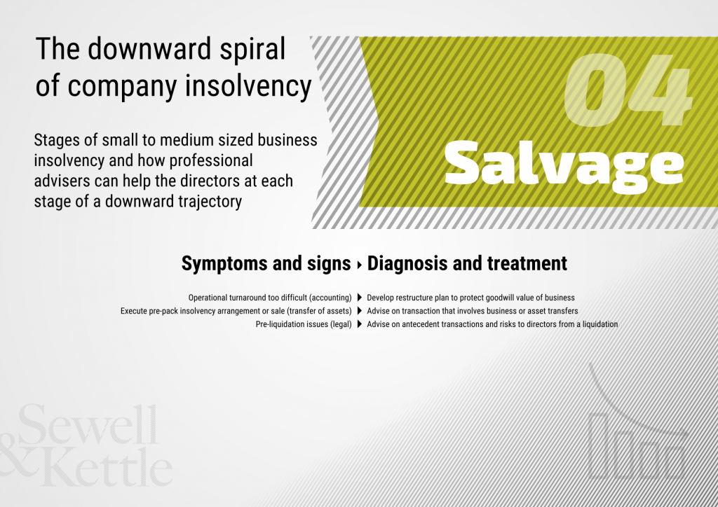 The downward spiral of company insolvency slide 4
