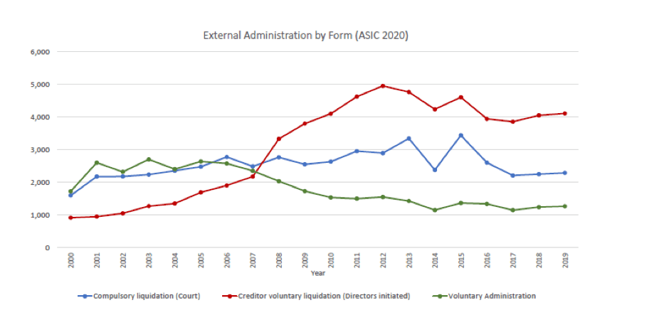 External administration by Form (ASIC 2020)