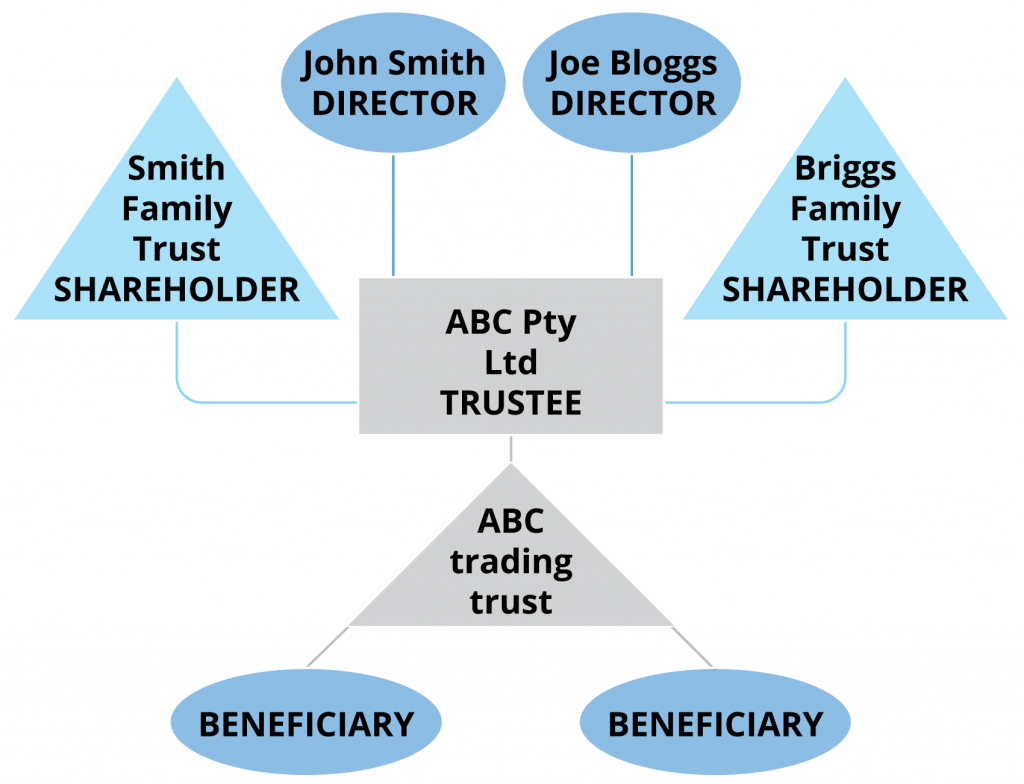Flowchart showing trading trust structure
