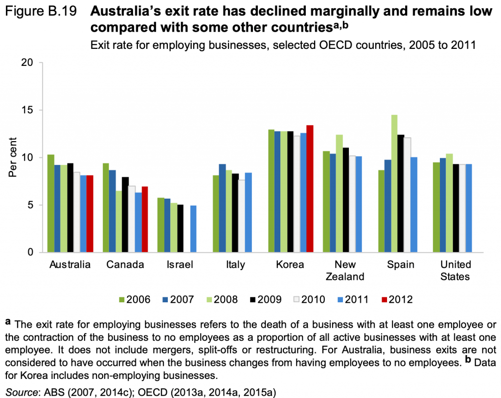 Chart: Exit rate for employing businesses, selected OECD countries, 2005 to 2011