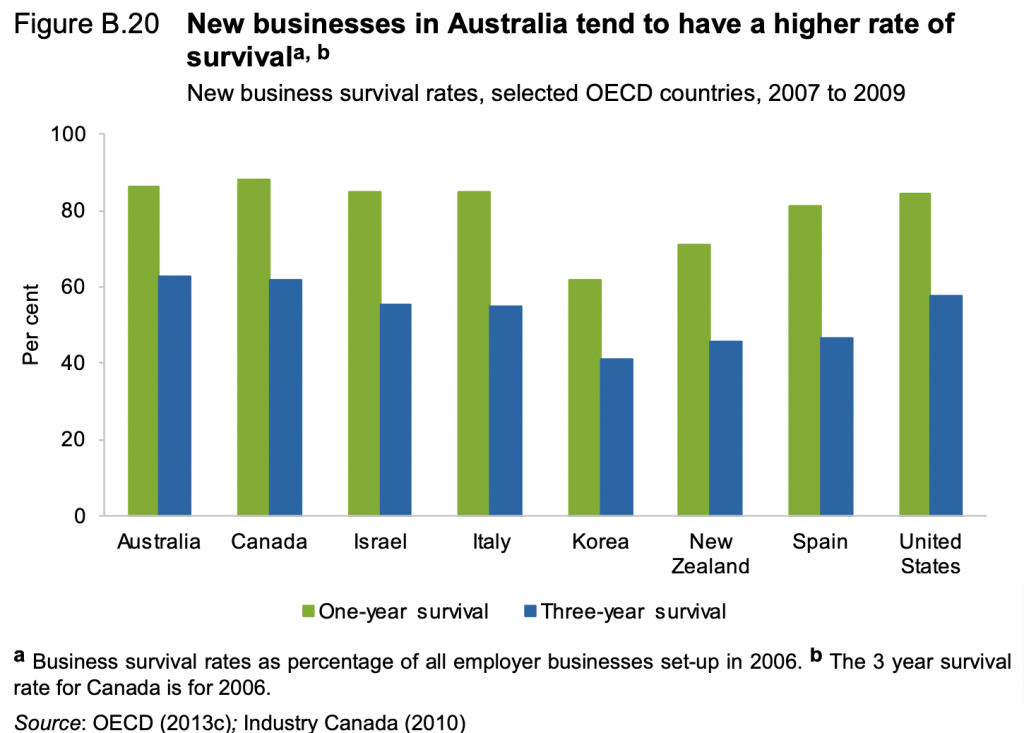 Chert: New business survival rates, selected OECD countries, 2007 to 2009